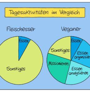 Humor zum Sonntag: Tagesaktivitäten eines Veganers und Fleischfressers im Vergleich